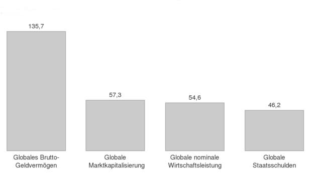 Die privaten Vermögen im Vergleich mit der globalen Marktkapitalisierung, Staatsschulden und nominale Wirtschaftsleistung
