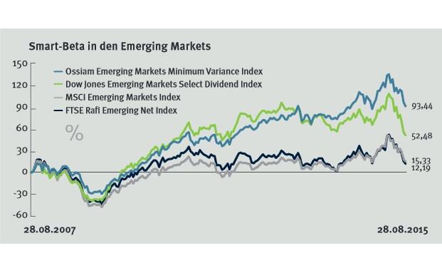 Der Chart zeigt einen Index und drei Smart-Beta-Produkte Emerging Markets, von denen zwei Strategien Anleger richtig glücklich gemacht haben.