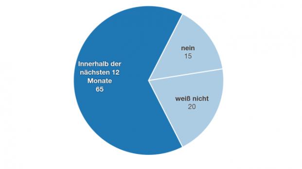 Wie viele Fintechs eine Kooperation mit etablierten Anbietern planen (in Prozent)