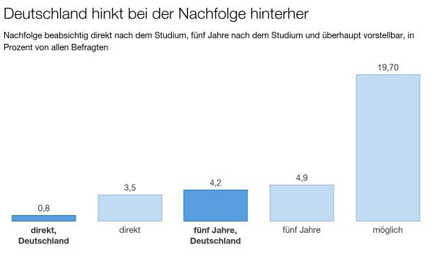Was die Nachfolgebereitschaft von Unternehmerkinder angeht, liegt Deutschland im internationalen Vergleich hinten