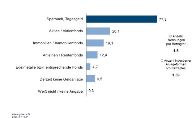 Geldanlageformen: 77 Prozent der Deutschen horten ihr Geld auf dem Sparbuch