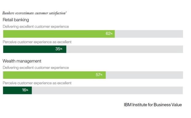 Nicht nur im Retail Banking, sondern auch im Wealth Management gibt es eine Diskrepanz zwischen eigener Wahrnehmung und der durch die Kunden|© IBM