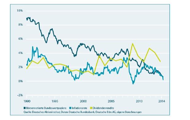 Dividenden haben sich seit 1990 besser entwickelt als Zinsen