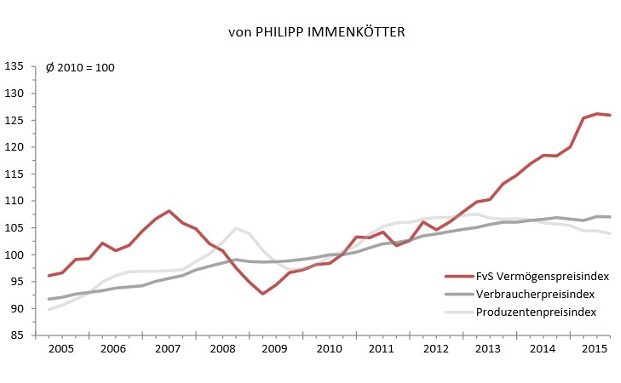 Der FvS Vermögenspreisindex im Vergleich mit den Produzentenpreis- und Verbraucherpreisindex |© Flossbach von Storch