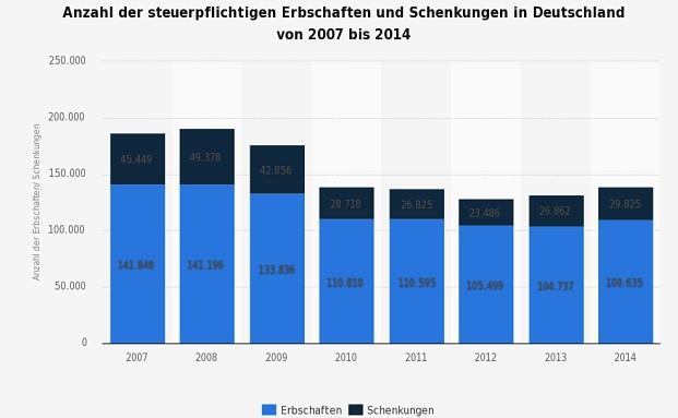 In Deutschland werden jedes Jahr Milliarden an Euro vererbt|© Statistisches Bundesamt / Statista