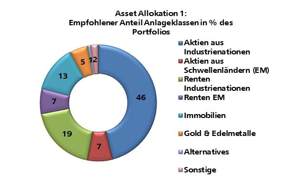 Universal-Investment hat Vermögensverwalter unter anderem nach der geplanten Asset Allocation 2016 befragt