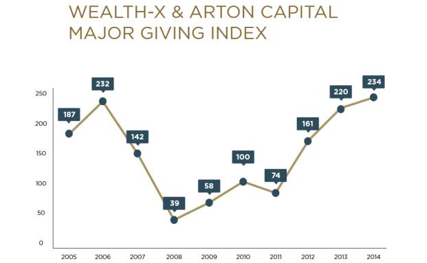 Der Major Gving Index bildet die Spendenhäufigkeit und -höhe von UHNWIs ab