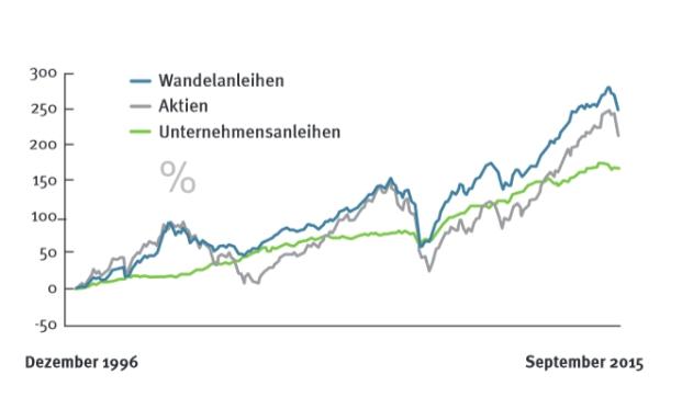 Auf lange Sicht vorn - Wandler verglichen mit Aktien und Anleihen