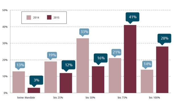 Der Anteil von Spezialfonds am Anlagevolumen wird größer, hat eine Umfrage von Kommalpha ergeben