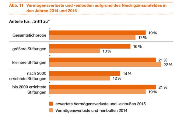 Laut einer Umfrage von Pricewaterhouse Coopers erwarten deutsche Stiftungen wegen der Niedrigzinsen Vermögensverluste