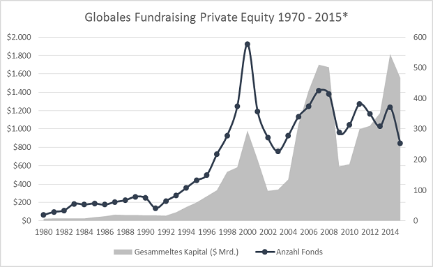 Globales Fundraising Private Equity 1970 bis 2015 | © Preqin, Pitchbook, Astorius Capital