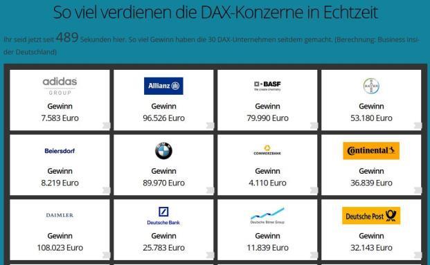 Echtzeit-Infografik zu den Gewinn und Verlusten der 30 Dax-Konzerne|© Finanzen.net