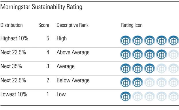 Bewerten die Nachhaltigkeit von Geldanlagen: Die Morningstar Sustainability Ratings|© Morningstar