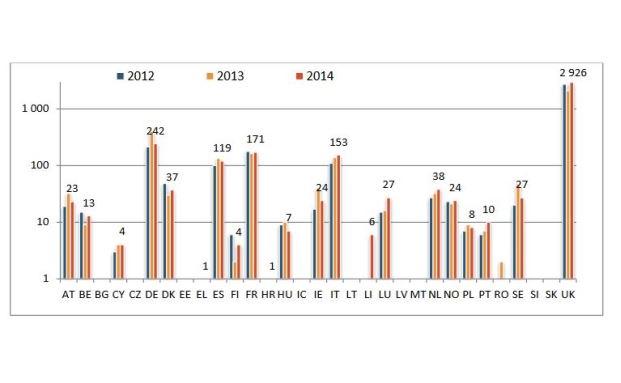 Topverdiener der europäischen Bankenwelt aufgeteilt auf die einzelnen Länder