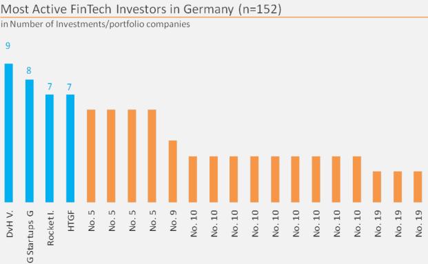 Fasst die Entwicklung der deutschen Fintech-Szene in einer Übersicht zusammen: die Fintech Money Map von Barkow Consulting