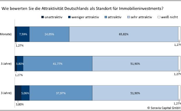 Institutionelle Anleger setzen 2016 bei Immobilien unter anderem auf den Standort Deutschland, Joint-Ventures und mehr Risiko