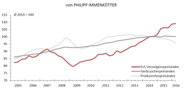 Der FvS Vermögenspreisindex im Vergleich mit den Produzentenpreis- und Verbraucherpreisindex |© Flossbach von Storch Reseach Institute 2016