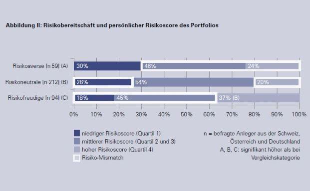 LGT Private Banking Report 2016, Teil 3: Risikobereitschaft und Portfolio stimmen oft nicht überein