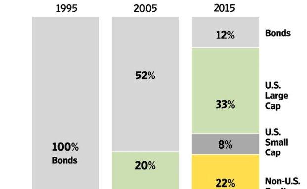 Eine Grafik aus dem Wall Street Journal zeigt Beispiel-Portfolios aus den Jahren 1995, 2005 und 2015, die eine jährliche Rendite von 7,5 Prozent abwerfen
