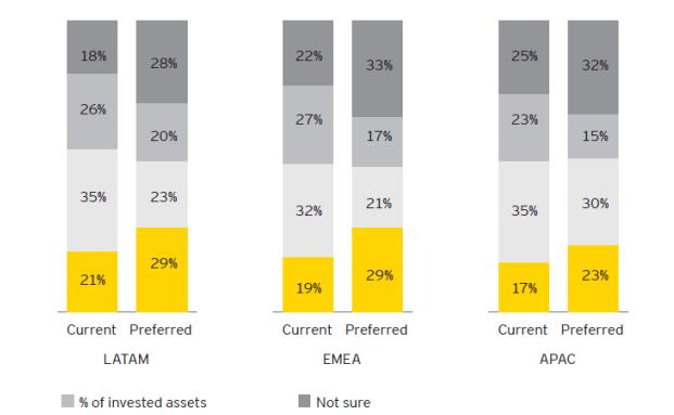 Untersucht die Erwartungen an digitale Leistungen von Vermögensverwaltern: Die EY Wealth Management Survey 2016