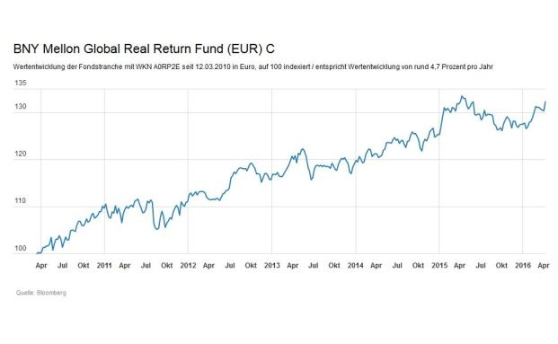 BNY Mellon Global Real Return Fund (EUR)