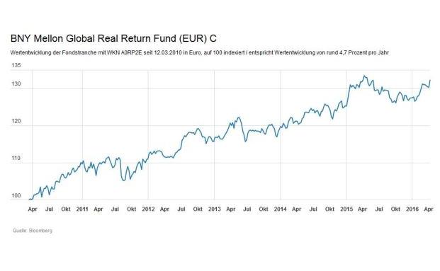BNY Mellon Global Real Return Fund (EUR)