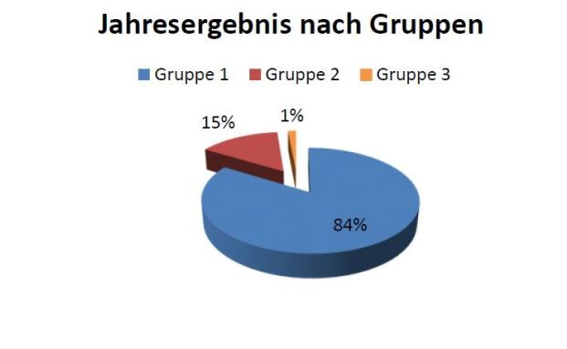 Der Gruppen-Anteil am gesamten Jahresergebnis: Die Spitzengruppe mit zehn Unternehmen erwirtschaften 84 Prozent der Gesamtsumme|© App Audit