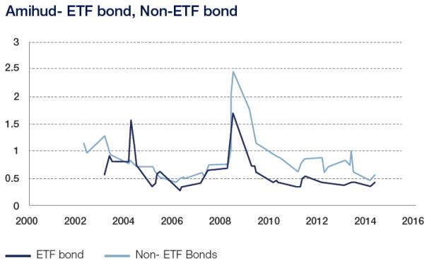 In turbulenten Marktphasen kommt es zu einem starken Anstieg der Illiquidität bei Corporate Bonds