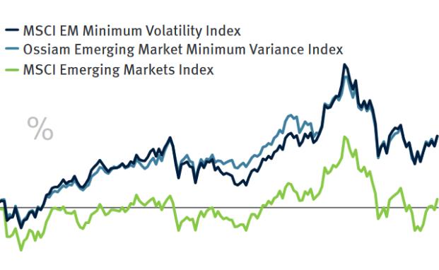 Schwellenländer-ETFs: Diese Minimal-Risiko-Strategien haben Potenzial