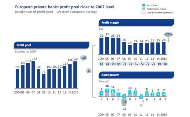 McKinsey-Studie Private Banking: Erträge der Vermögenden steigen, die der Banken stagnieren