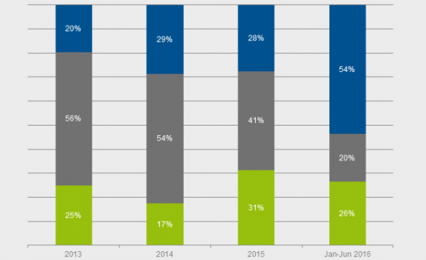 Nettomittel-Aufkommen bei Mischfonds im ersten Halbjahr 2016