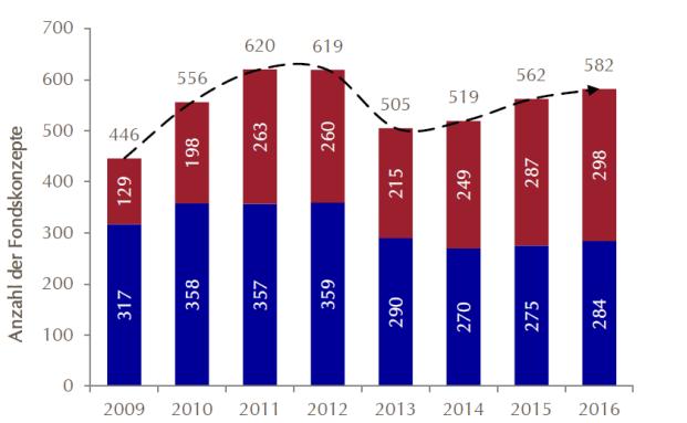 Die Anzahl der Absolute-Return-Fondskonzepte nähert sich nach einem Rückgang im Jahr 2013 wieder dem alten Stand an|© Lupus Alpha 2016