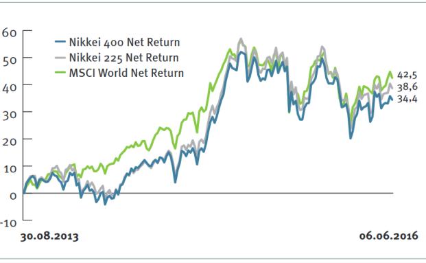 Die Wertentwicklung des Nikkei 225 und des Nikkei 400 umgerechnet in Euro mit dem MSCI World als Vergleichsgrundlage
