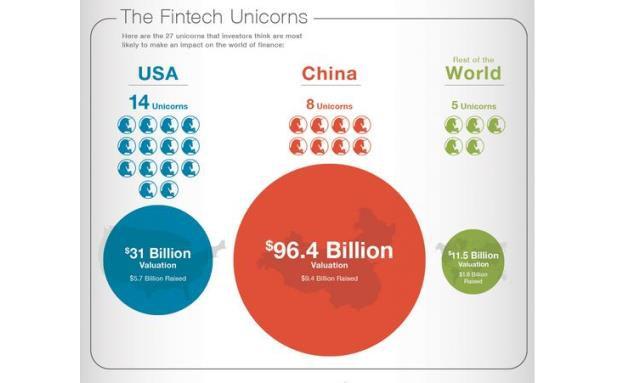 Die Revoluzzer: 27 Fintechs, die die Finanzwelt bewegen (werden)