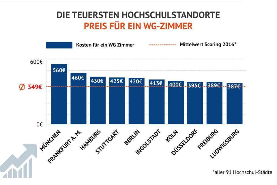 Wohnungssuche für Studenten: Die teuersten und günstigsten Uni-Städte Deutschlands