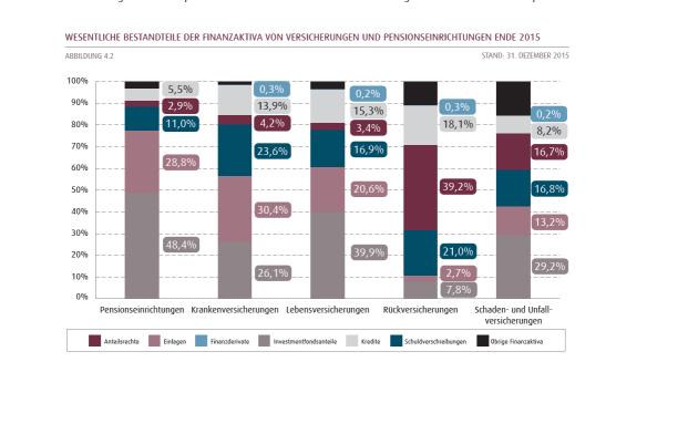 Wesentliche Bestandteile der Finanzaktiva von Versicherungen und Pensionseinrichtungen Ende 2015