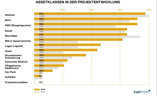 Assetklassen in der Projektentwicklung laut FAP Mezzanine Report 2016