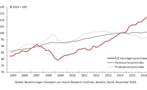 Bildet die Preisentwicklung im dritten Quartal 2016 ab: Der aktuelle Flossbach von Storch Vermögenspreisindex