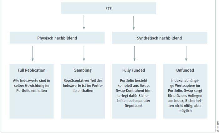 Lassen sich bezüglich ihrer Bauart in vier verschiedene Systeme einteilen: ETFs