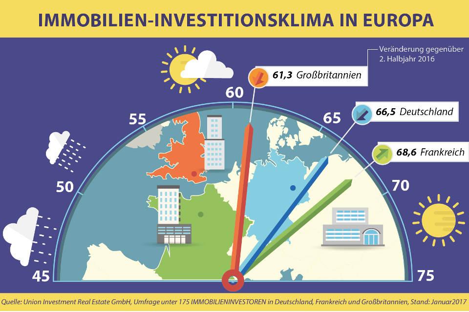 Investitionsklima-Umfrage von Union Investment: Ein bis zwei Jahre läuft es am Immobilienmarkt noch
