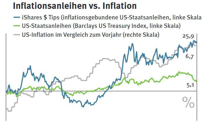Laufen nur bedingt mit den offiziellen Preissteigerungsraten mit: Anleihen, deren Zins sich nach der Inflation richtet.