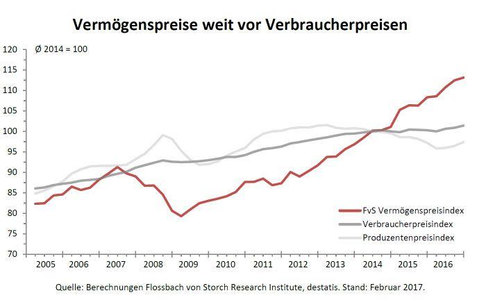 Flossbach von Storch Vermögenspreisindex: Immobilienpreise schießen weiter in die Höhe