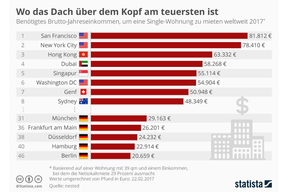 Infografik von Statista: Wo die Mietwohnung am teuersten ist