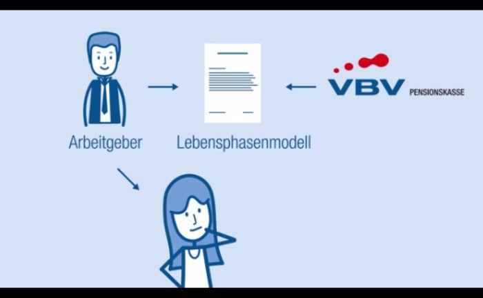 Screenshot eines VBV-Videos, mit dem die Pensionskasse ihre Funktionsweise erklärt