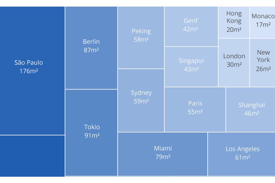 Infografik: So viel Wohnfläche kriegt man für eine Million Dollar