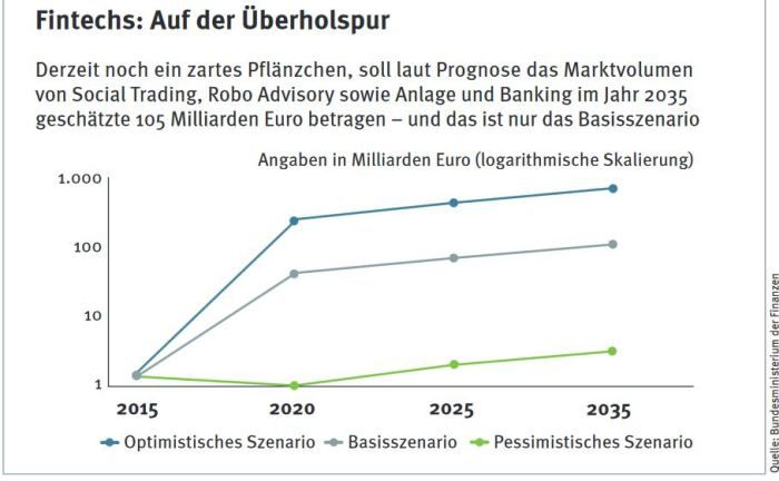 Die Studie des Bundesfinanzministeriums hält für digitalen Vermögensverwalter in Deutschland bis 2030 ein Marktvolumen von bis zu 600 Milliarden Euro für möglich