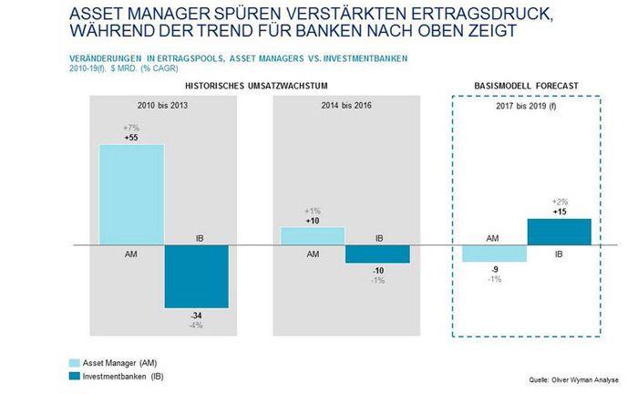 Die Umsatzentwicklung wird sich laut Studie künftig zugunsten der Investmentbanken umkehren