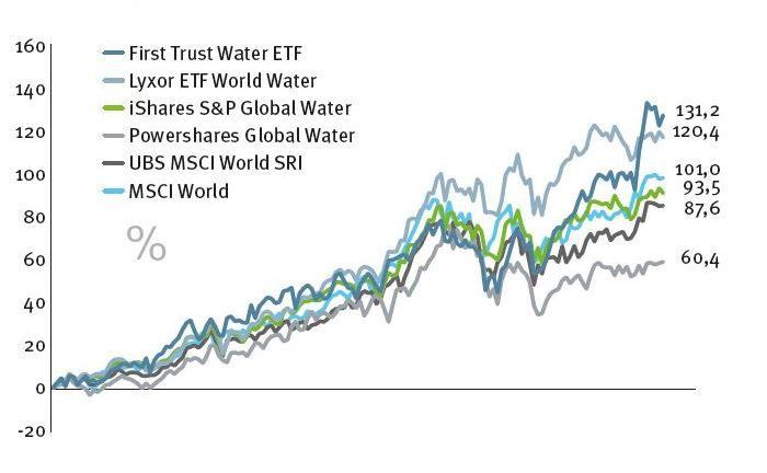 Entwickeln sich zum Teil weit besser als breit gestreute Strategien: Indexfonds mit eng gefassten Anlageuniversen