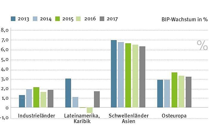Wie die Wirtschaft wächst: Wachstum nach Regionen in den Jahren 2013 bis 2017
