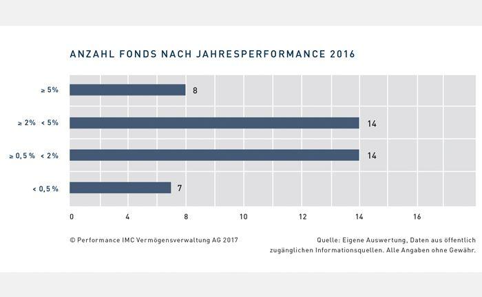 14 der 43 Stiftungsfonds erzielten eine akzeptable Wertentwicklung zwischen 0,5 und 2 Prozent, vor dem Hintergrund des anhaltend niedrigen Zinsniveaus.